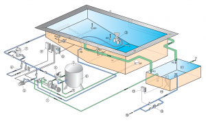 shema prelivnog bazena