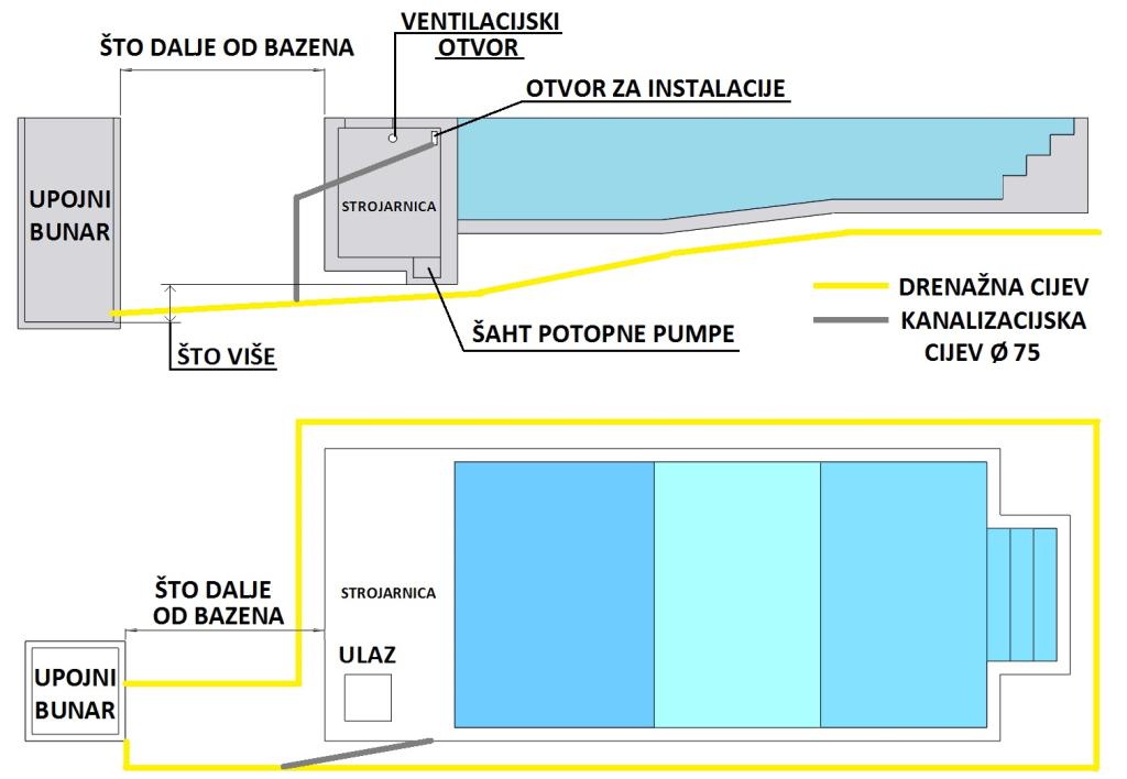 Shema položaja drenažne cijevi